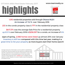 "Ottawa Real Estate February Highlights – ""Primed for a Competitive Spring Market"""
